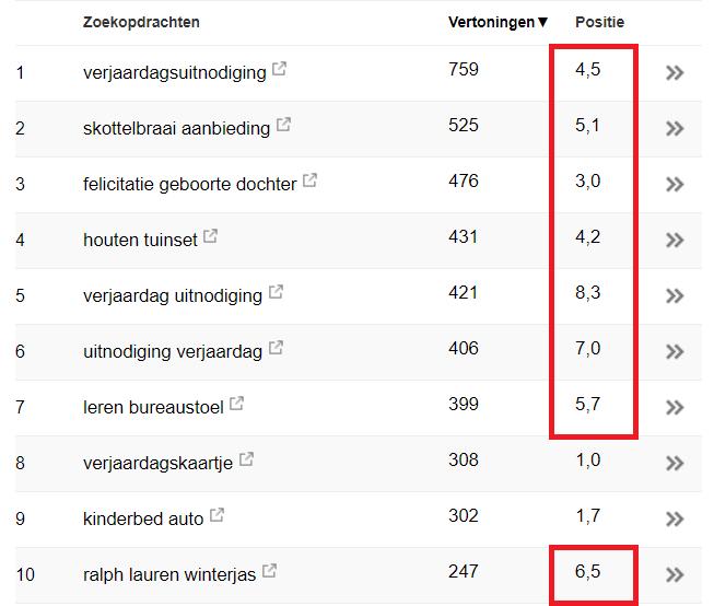 google webmaster tool data positie in zoekmachine